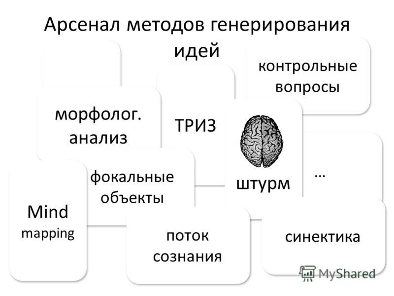… … … … Арсенал методов генерирования идей ТРИЗ морфолог. анализ морфолог. анализ контрольные вопросы контрольные вопросы штурм фокальные объекты фокальные объекты синектика поток сознания поток сознания Mind mapping Mind mapping