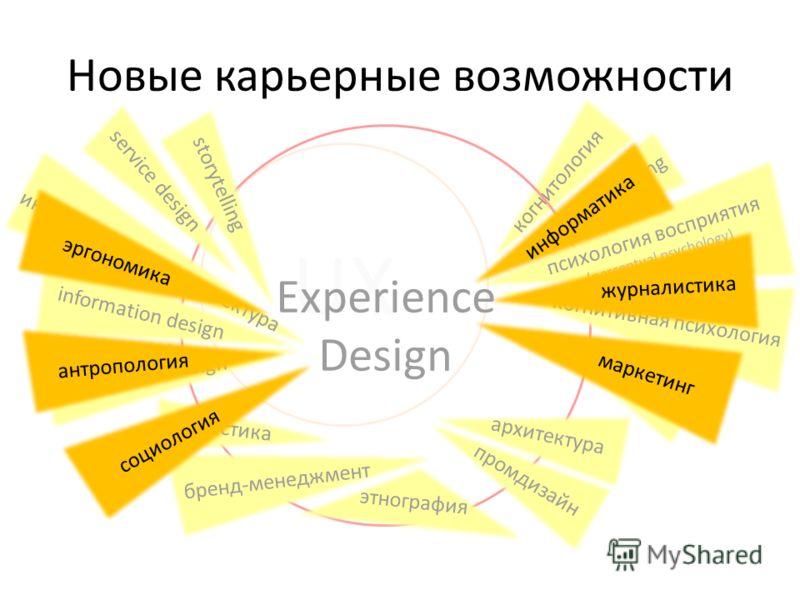 Новые карьерные возможности UX Experience Design психология восприятия (perceptual psychology) когнитивная психология лингвистика архитектура промдизайн этнография бренд-менеджмент эвристика interaction design information design информационная архите