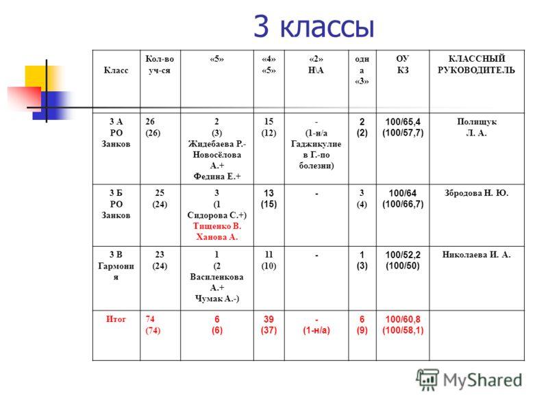 3 классы Класс Кол-во уч-ся «5»«4» «5» «2» Н\А одн а «3» ОУ КЗ КЛАССНЫЙ РУКОВОДИТЕЛЬ 3 А РО Занков 26 (26) 2 (3) Жидебаева Р.- Новосёлова А.+ Федина Е.+ 15 (12) - (1-н/а Гаджикулие в Г.-по болезни) 2 (2) 100/65,4 (100/57,7) Полищук Л. А. 3 Б РО Занко