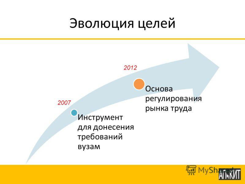 Эволюция целей Инструмент для донесения требований вузам Основа регулирования рынка труда 2007 2012