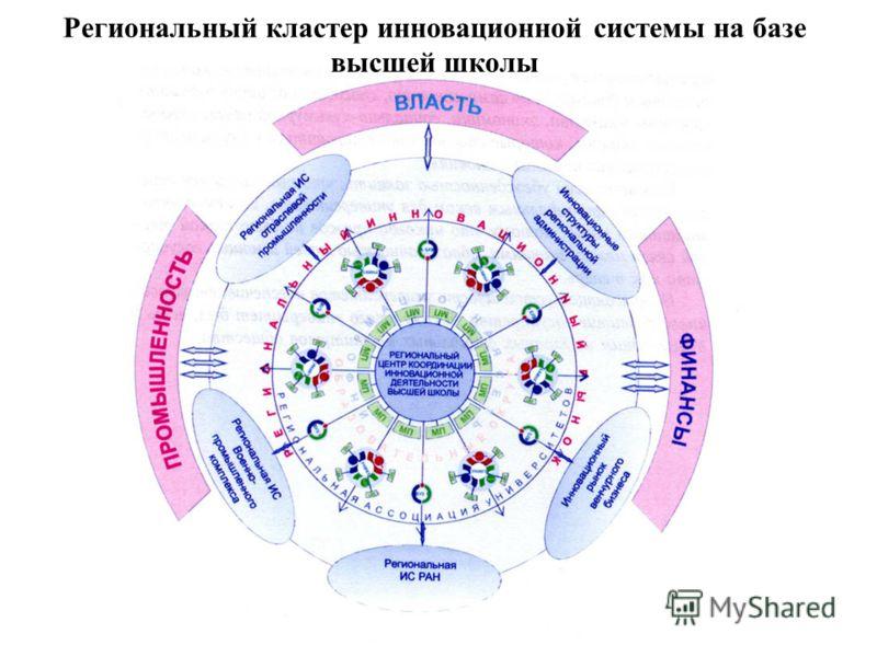 Региональный кластер инновационной системы на базе высшей школы