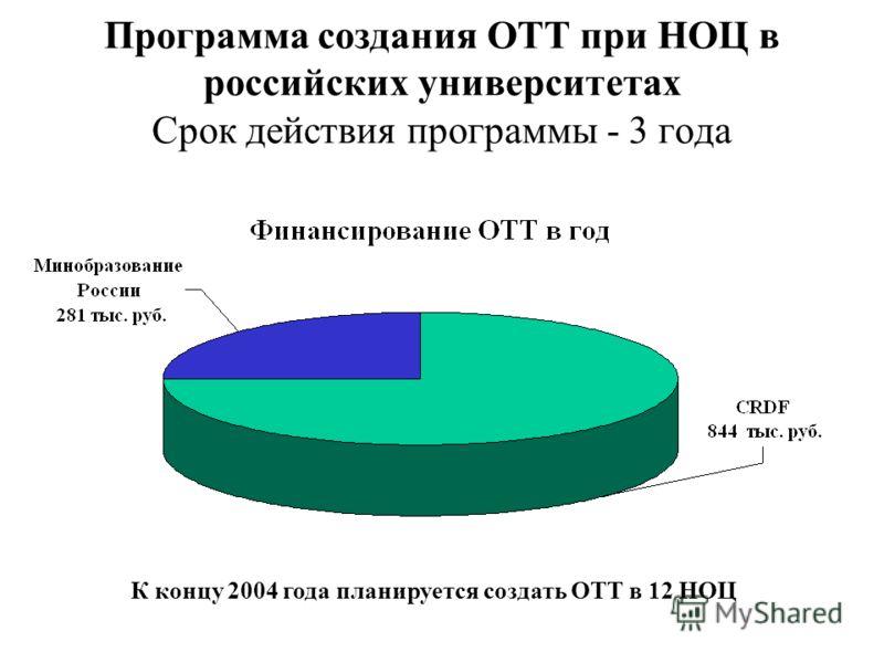 Программа создания ОТТ при НОЦ в российских университетах Срок действия программы - 3 года К концу 2004 года планируется создать ОТТ в 12 НОЦ
