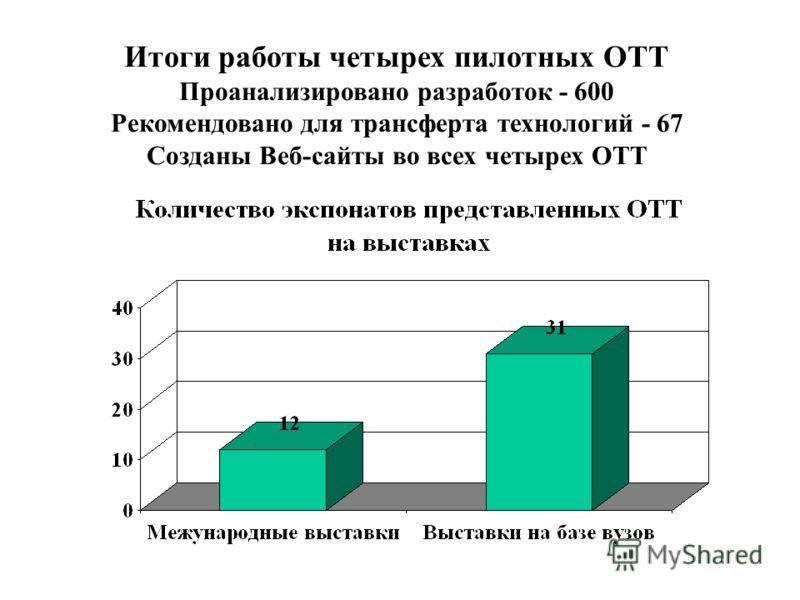 Итоги работы четырех пилотных ОТТ Проанализировано разработок - 600 Рекомендовано для трансферта технологий - 67 Созданы Веб-сайты во всех четырех ОТТ