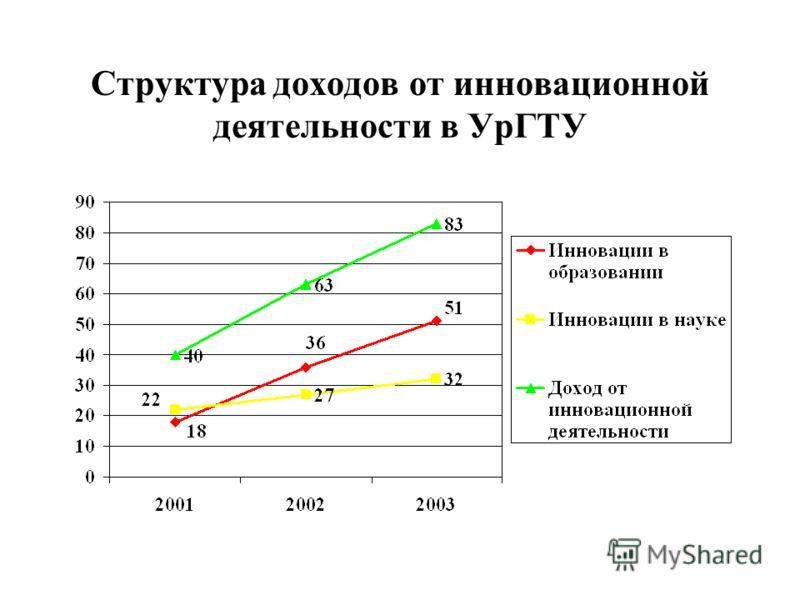 Структура доходов от инновационной деятельности в УрГТУ