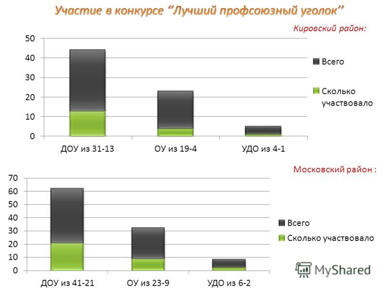 Кировский район: Московский район :
