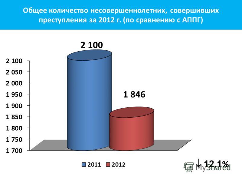 12,1 % Общее количество несовершеннолетних, совершивших преступления за 2012 г. (по сравнению с АППГ)