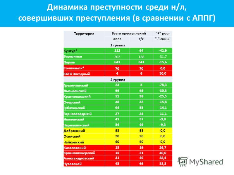 Динамика преступности среди н/л, совершивших преступления (в сравнении с АППГ) Территория Всего преступлений