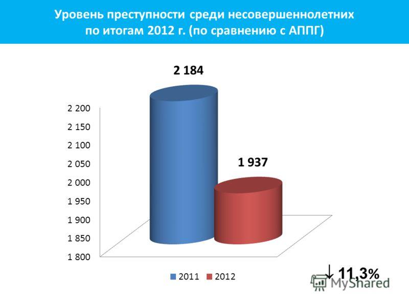 11,3 % Уровень преступности среди несовершеннолетних по итогам 2012 г. (по сравнению с АППГ)