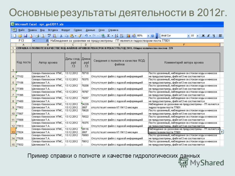 Основные результаты деятельности в 2012г. Пример справки о полноте и качестве гидрологических данных