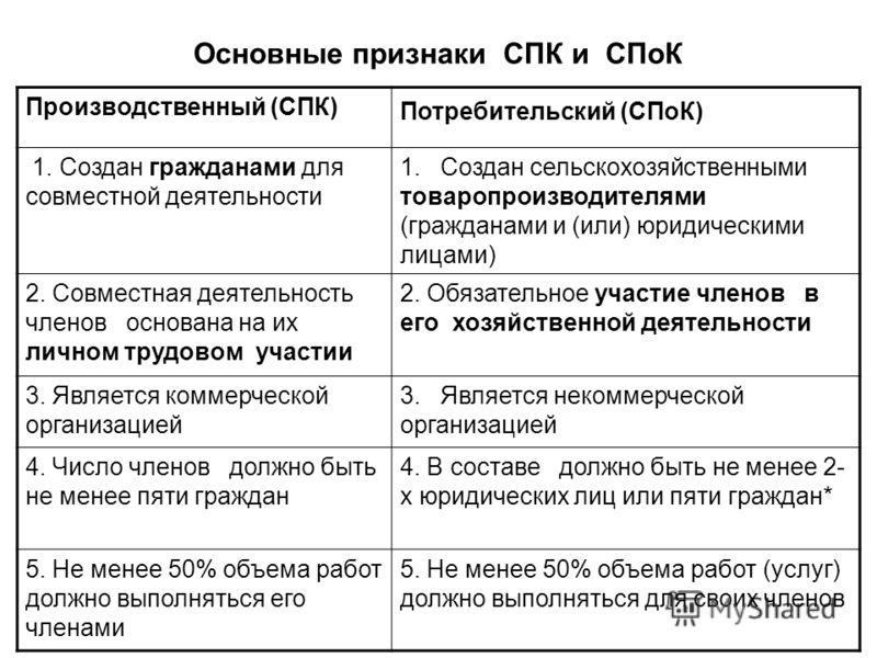 Основные признаки СПК и СПоК Производственный (СПК) Потребительский (СПоК) 1. Создан гражданами для совместной деятельности 1. Создан сельскохозяйственными товаропроизводителями (гражданами и (или) юридическими лицами) 2. Совместная деятельность член