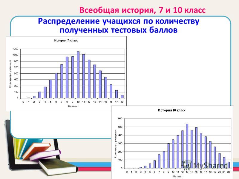 Всеобщая история, 7 и 10 класс Распределение учащихся по количеству полученных тестовых баллов