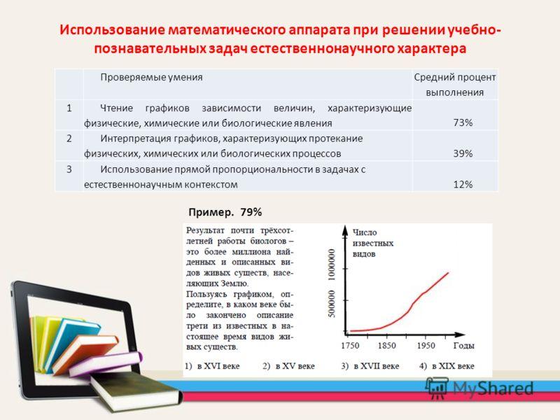 Использование математического аппарата при решении учебно- познавательных задач естественнонаучного характера Проверяемые умения Средний процент выполнения 1 Чтение графиков зависимости величин, характеризующие физические, химические или биологически