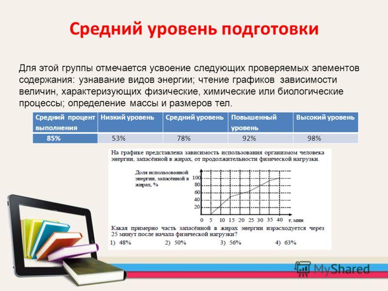 Средний уровень подготовки Средний процент выполнения Низкий уровеньСредний уровень Повышенный уровень Высокий уровень 85%53%78%92%98% Для этой группы отмечается усвоение следующих проверяемых элементов содержания: узнавание видов энергии; чтение гра