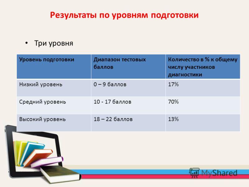 Три уровня Результаты по уровням подготовки Уровень подготовкиДиапазон тестовых баллов Количество в % к общему числу участников диагностики Низкий уровень0 – 9 баллов17% Средний уровень10 - 17 баллов70% Высокий уровень18 – 22 баллов13%