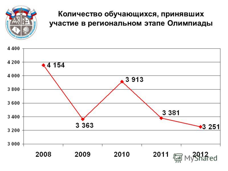 Количество обучающихся, принявших участие в региональном этапе Олимпиады