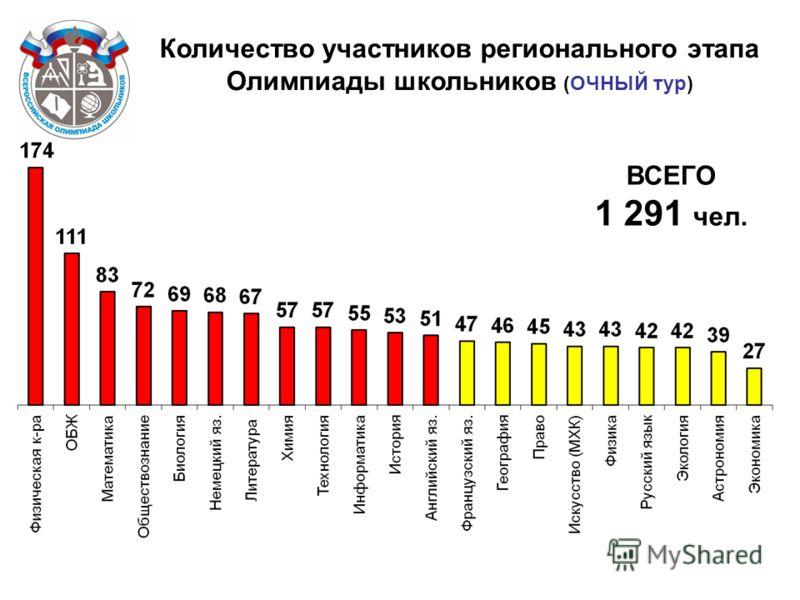 Количество участников регионального этапа Олимпиады школьников (ОЧНЫЙ тур) ВСЕГО 1 291 чел.