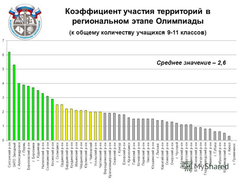 Коэффициент участия территорий в региональном этапе Олимпиады (к общему количеству учащихся 9-11 классов) Среднее значение – 2,6
