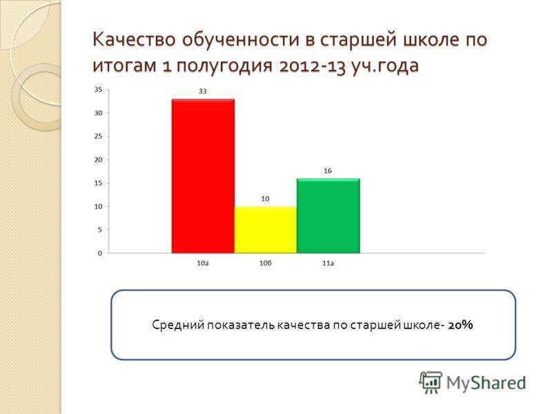Качество обученности в старшей школе по итогам 1 полугодия 2012-13 уч. года Средний показатель качества по старшей школе - 20%