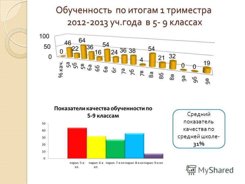 Обученность по итогам 1 триместра 2012-2013 уч. года в 5- 9 классах Средний показатель качества по средней школе - 31%