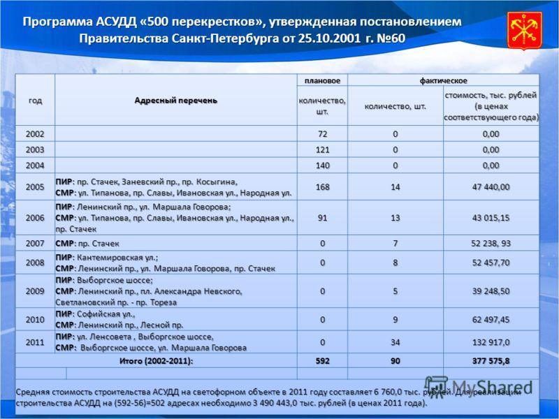 Программа АСУДД «500 перекрестков», утвержденная постановлением Правительства Санкт-Петербурга от 25.10.2001 г. 60