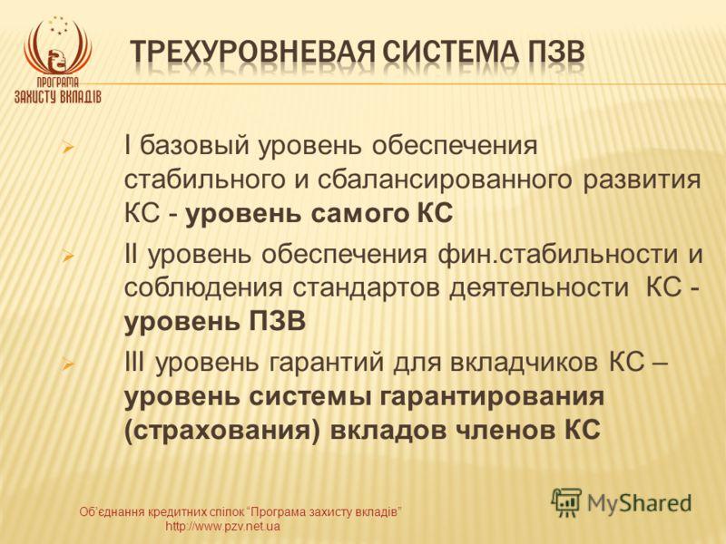Обєднання кредитних спілок Програма захисту вкладів http://www.pzv.net.ua І базовый уровень обеспечения стабильного и сбалансированного развития КС - уровень самого КС ІІ уровень обеспечения фин.стабильности и соблюдения стандартов деятельности КС -