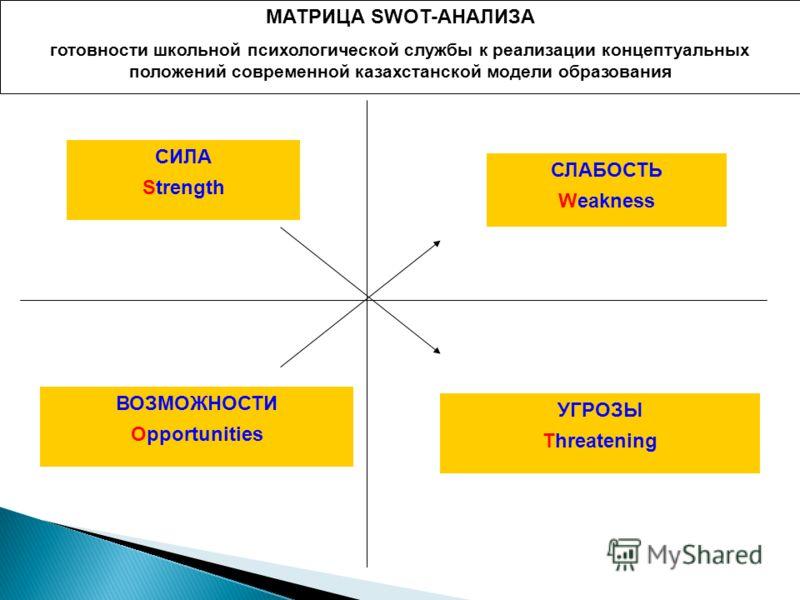 МАТРИЦА SWOT-АНАЛИЗА готовности школьной психологической службы к реализации концептуальных положений современной казахстанской модели образования СИЛА Strength СЛАБОСТЬ Weakness ВОЗМОЖНОСТИ Opportunities УГРОЗЫ Threatening