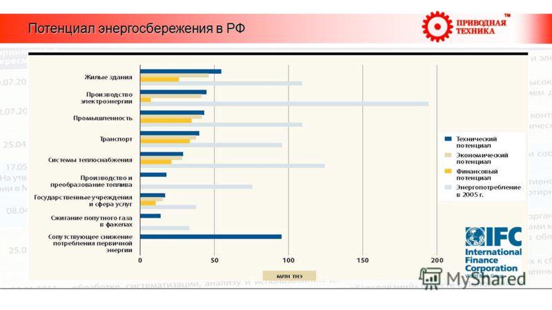 Потенциал энергосбережения в РФ