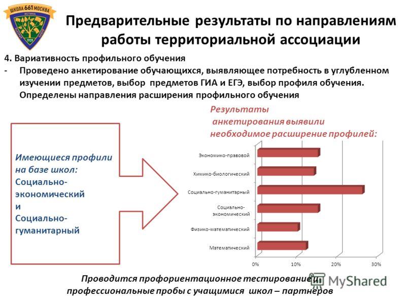 Результаты анкетирования выявили необходимое расширение профилей: Предварительные результаты по направлениям работы территориальной ассоциации 4. Вариативность профильного обучения -Проведено анкетирование обучающихся, выявляющее потребность в углубл