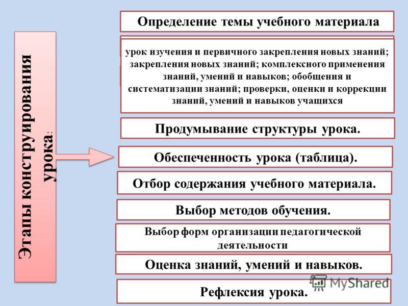 Этапы конструирования урока : Определение темы учебного материала Определение дидактической цели темы. Определение типа урока: Продумывание структуры урока. Обеспеченность урока (таблица). Отбор содержания учебного материала. Выбор методов обучения.