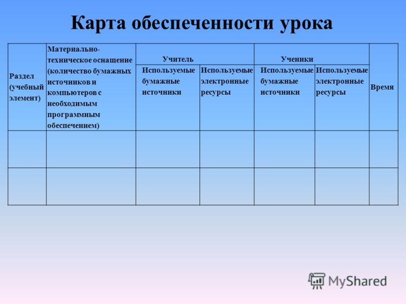 Раздел (учебный элемент) Материально- техническое оснащение (количество бумажных источников и компьютеров с необходимым программным обеспечением) УчительУченики Время Используемые бумажные источники Используемые электронные ресурсы Используемые бумаж
