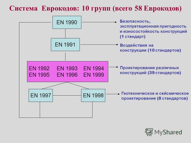 Система Еврокодов: 10 групп (всего 58 Еврокодов) EN 1990 EN 1991 EN 1998 EN 1992 EN 1993 EN 1994 EN 1995 EN 1996 EN 1999 EN 1997 Безопасность, эксплуатационная пригодность и износостойкость конструкций (1 стандарт ) Воздействия на конструкции (10 ста