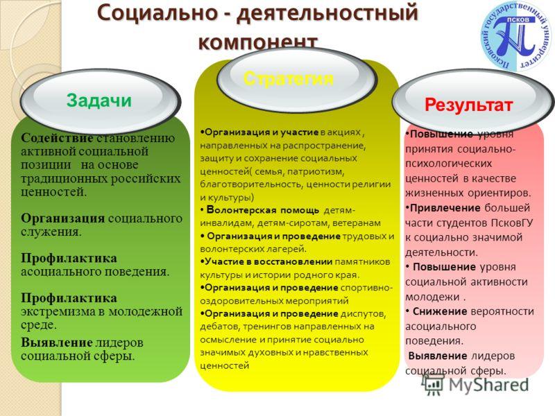 Социально - деятельностный компонент Социально - деятельностный компонент Содействие становлению активной социальной позиции на основе традиционных российских ценностей. Организация социального служения. Профилактика асоциального поведения. Профилакт