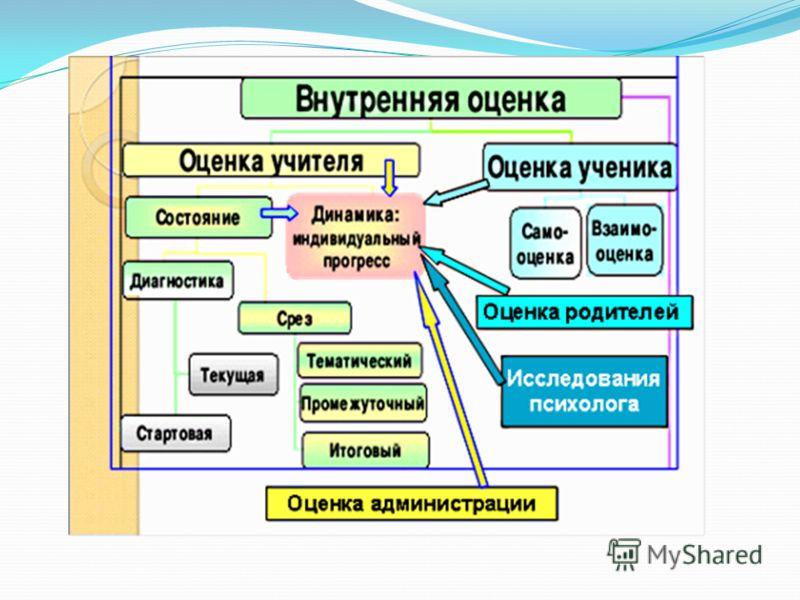 Модель оценочной деятельности