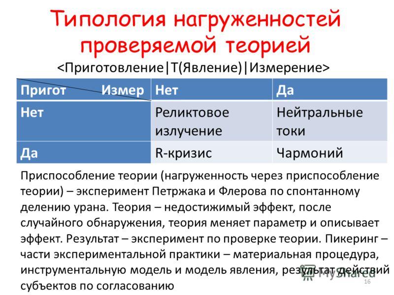 Типология нагруженностей проверяемой теорией Пригот ИзмерНетДа НетРеликтовое излучение Нейтральные токи ДаR-кризисЧармоний Приспособление теории (нагруженность через приспособление теории) – эксперимент Петржака и Флерова по спонтанному делению урана