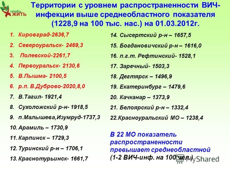 Территории с уровнем распространенности ВИЧ- инфекции выше среднеобластного показателя (1228,9 на 100 тыс. нас.) на 01.03.2012г. 1.Кировград-2636,7 2.Североуральск- 2469,3 3. Полевской-2261,7 4.Первоуральск- 2130,6 5.В.Пышма- 2100,5 6.р.п. В.Дуброво-