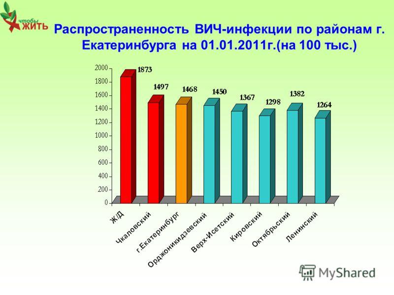 Распространенность ВИЧ-инфекции по районам г. Екатеринбурга на 01.01.2011г.(на 100 тыс.)