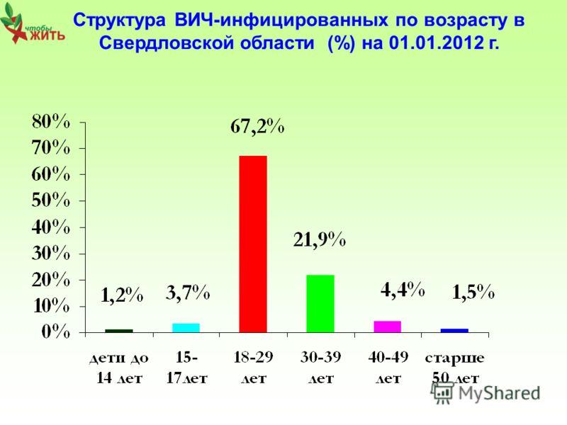 Структура ВИЧ-инфицированных по возрасту в Свердловской области (%) на 01.01.2012 г.