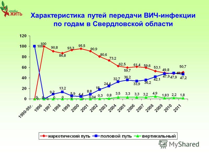 Характеристика путей передачи ВИЧ-инфекции по годам в Свердловской области