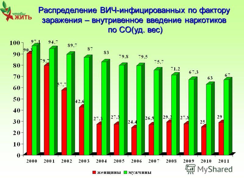 Распределение ВИЧ-инфицированных по фактору заражения – внутривенное введение наркотиков по СО(уд. вес)