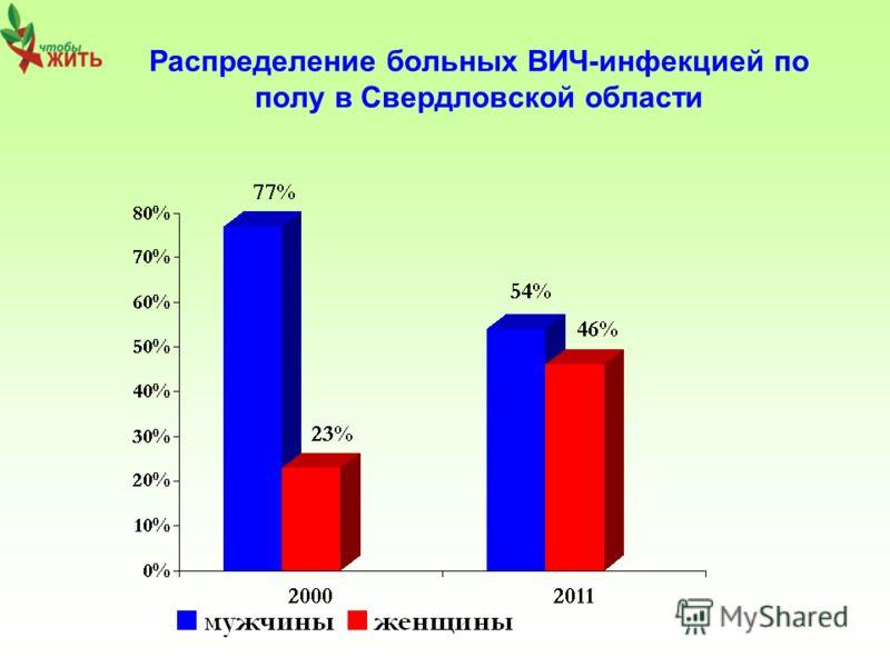 Распределение больных ВИЧ-инфекцией по полу в Свердловской области