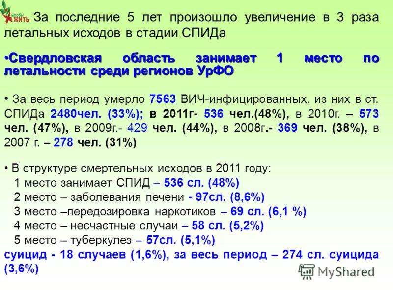 За последние 5 лет произошло увеличение в 3 раза летальных исходов в стадии СПИДа Свердловская область занимает 1 место по летальности среди регионов УрФОСвердловская область занимает 1 место по летальности среди регионов УрФО За весь период умерло 7