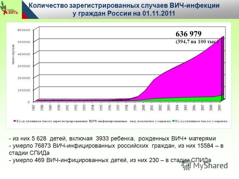 636 979 (394,7 на 100 тыс.) Количество зарегистрированных случаев ВИЧ-инфекции у граждан России на 01.11.2011 - - из них 5 628 детей, включая 3933 ребенка, рожденных ВИЧ+ матерями - умерло 76873 ВИЧ-инфицированных российских граждан, из них 15584 – в