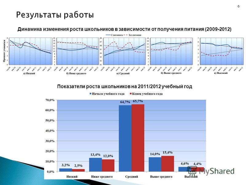 6 Динамика изменения роста школьников в зависимости от получения питания (2009-2012) Показатели роста школьников на 2011/2012 учебный год