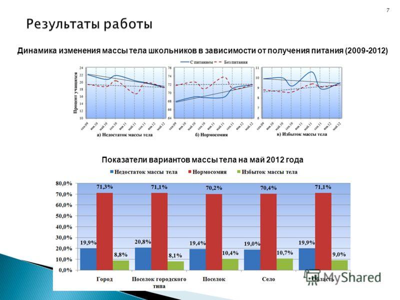 7 Динамика изменения массы тела школьников в зависимости от получения питания (2009-2012) Показатели вариантов массы тела на май 2012 года