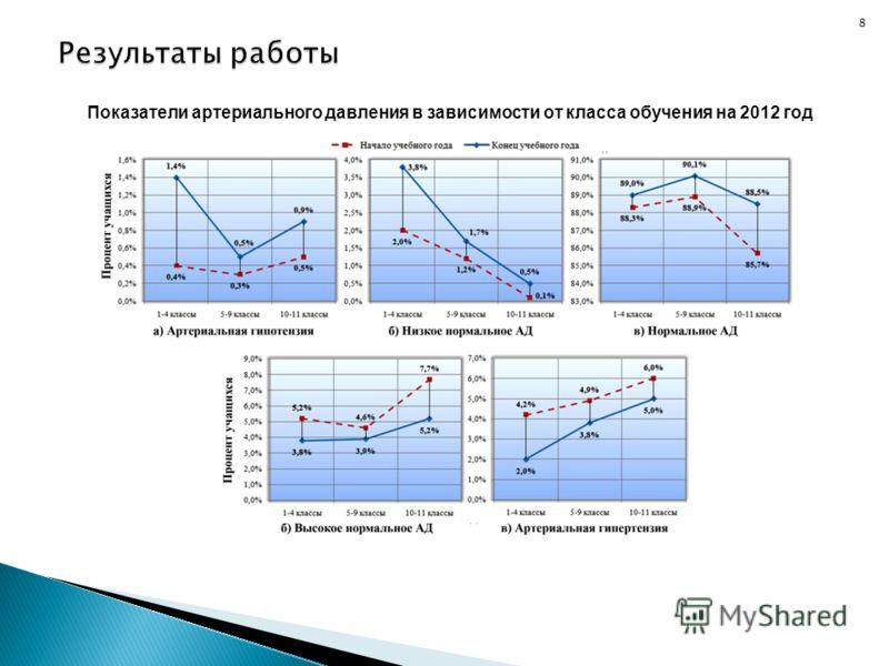8 Показатели артериального давления в зависимости от класса обучения на 2012 год