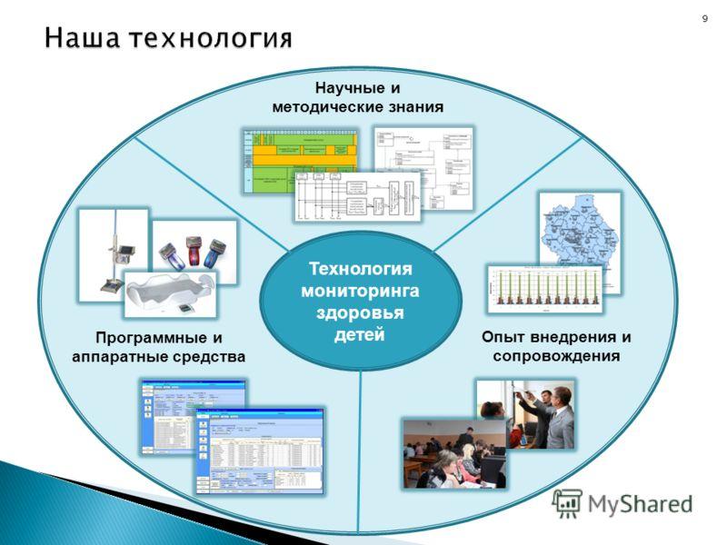9 Технология мониторинга здоровья детей Научные и методические знания Программные и аппаратные средства Опыт внедрения и сопровождения