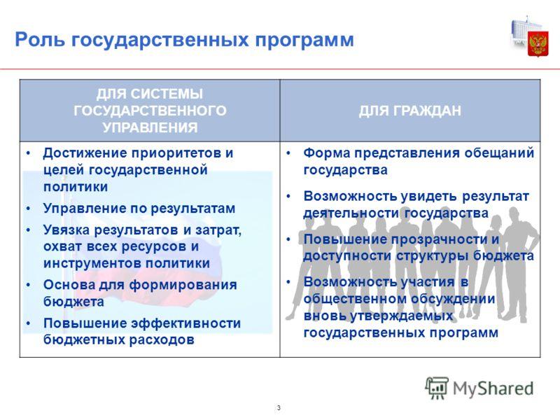 Роль государственных программ 3