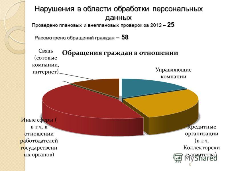 6 Нарушения в области обработки персональных данных Проведено плановых и внеплановых проверок за 2012 – 25 Рассмотрено обращений граждан – 58 Рассмотрено обращений граждан – 58