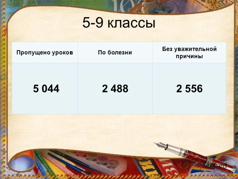 5-9 классы Пропущено уроковПо болезни Без уважительной причины 5 0442 4882 556