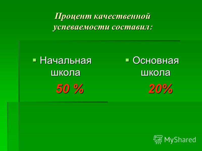 Процент качественной успеваемости составил : Начальная школа Начальная школа 50 % 50 % Основная школа Основная школа 20% 20%